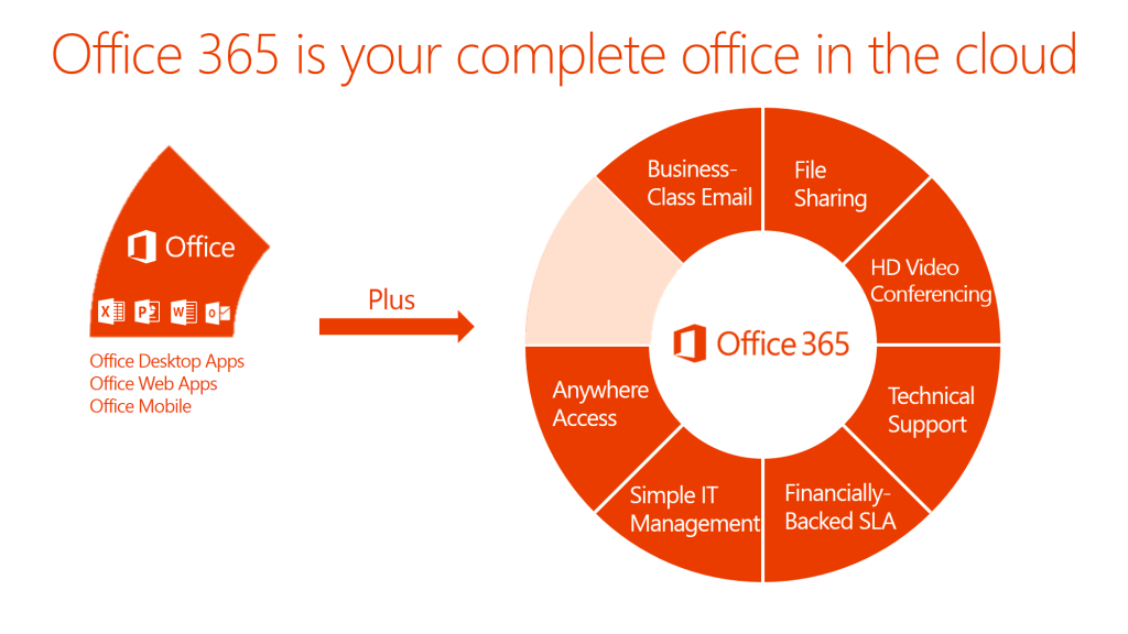 O365 - Office in the cloud